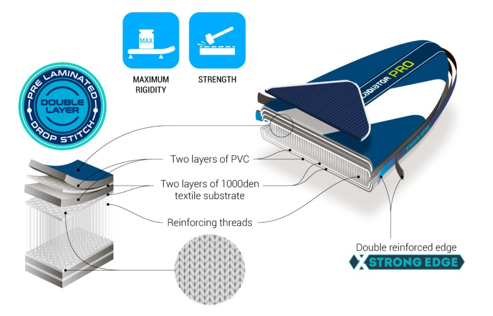 Deski SUP gladiator technologia MSL dwie warstwy zgrzewane